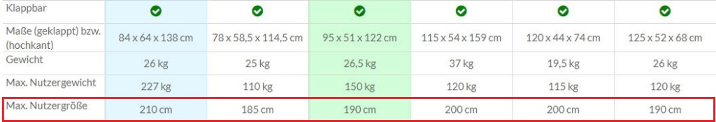 Vergleich Körpergröße
